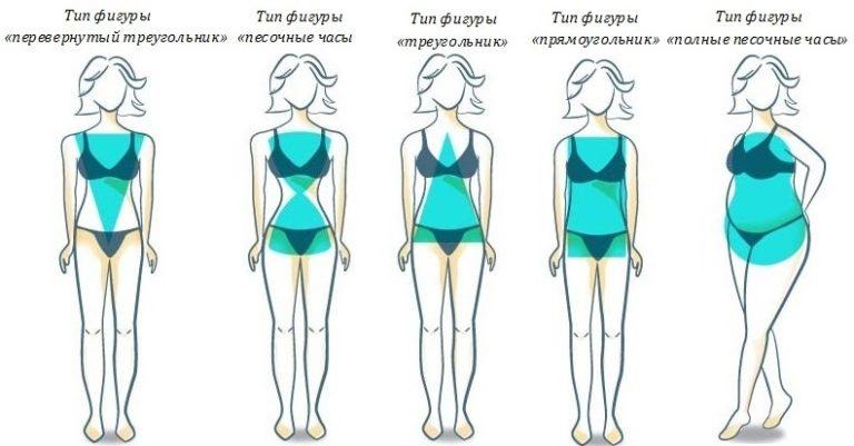 как похудеть девушке гиперстенику эндоморфу